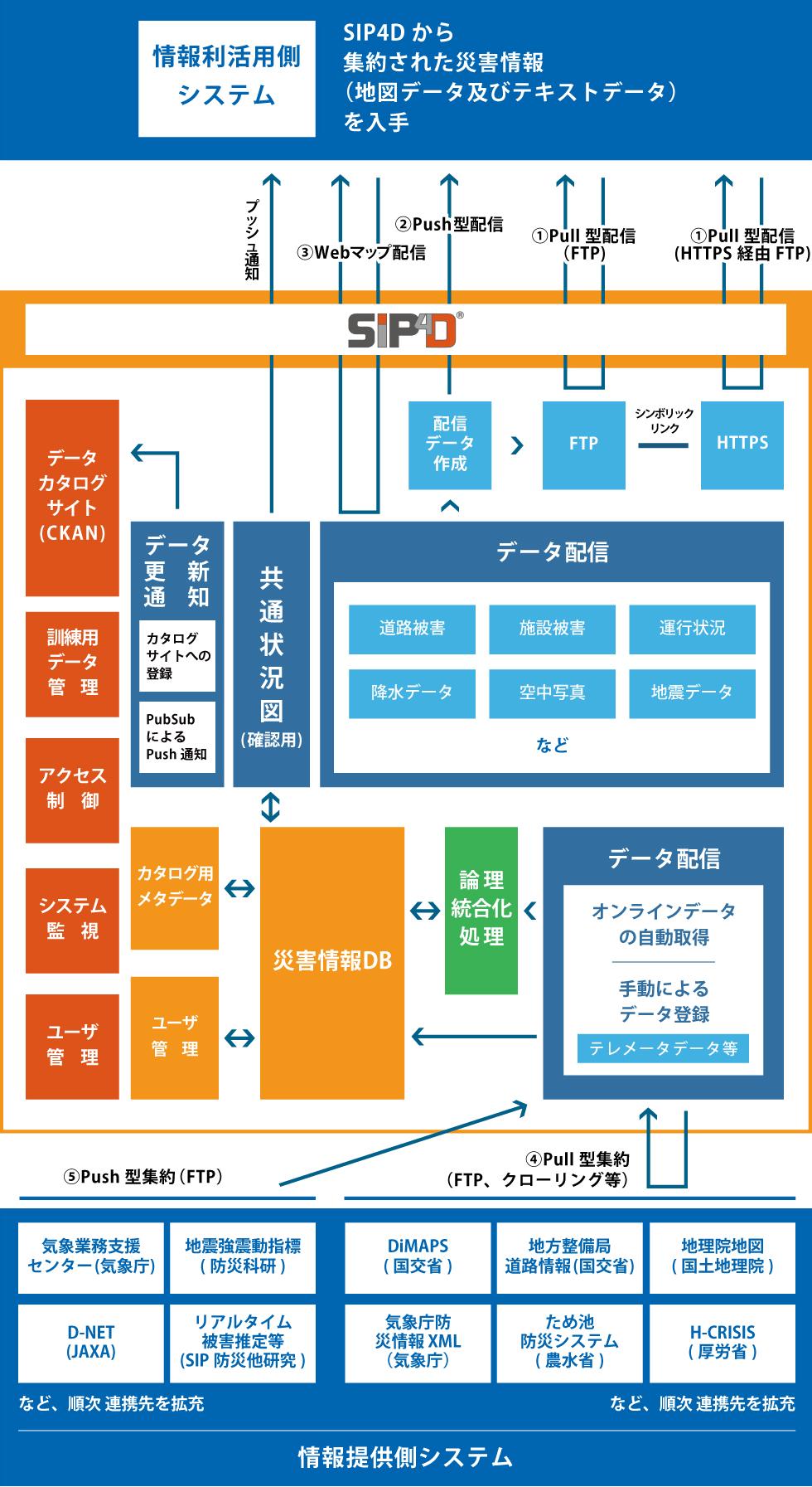 SIP4Dシステム連接の概要